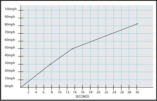 acceleration-graph-cobra-270-python.jpg