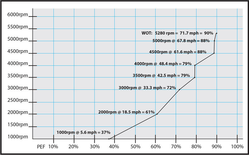 boat test-graph-adv-27x.jpg