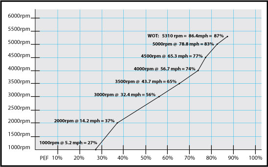 boat-test-graph-cobra-270-python.jpg