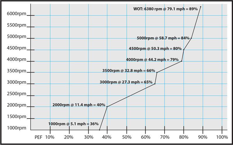 boat test-graph eliminator-28fun.jpg