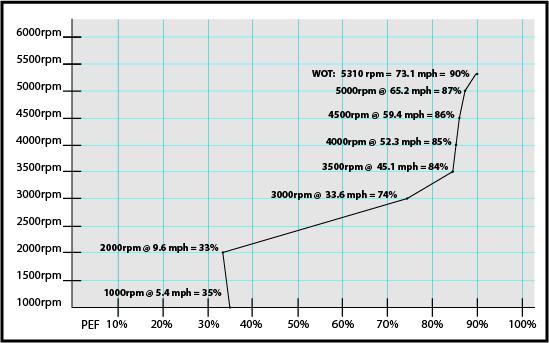 boat test-graph hallett-285.jpg