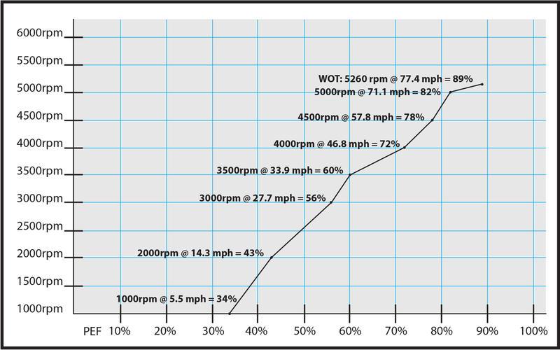 boat test-graph nordic-26.jpg