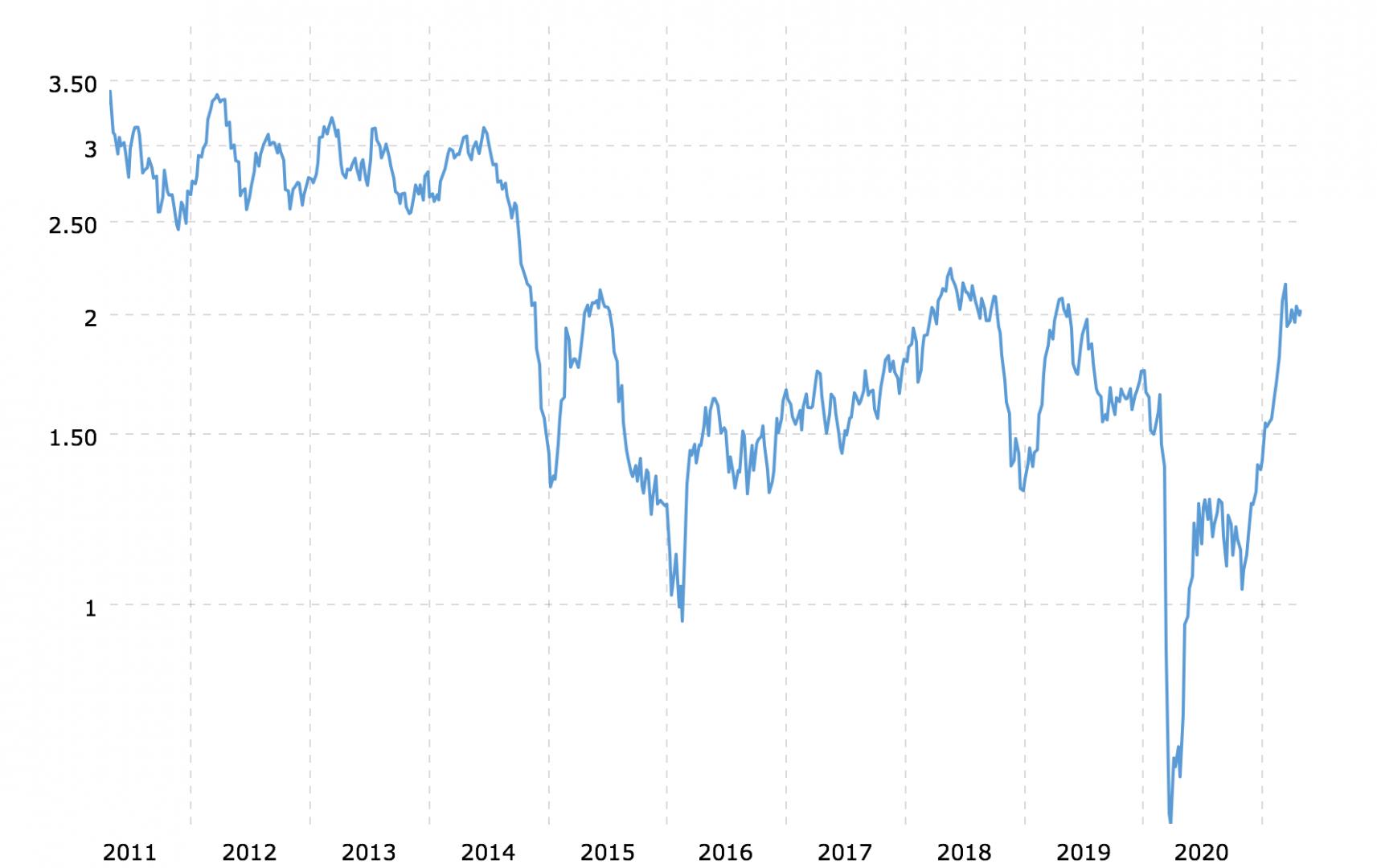 gasoline-futures-2021-04-28-macrotrends.png