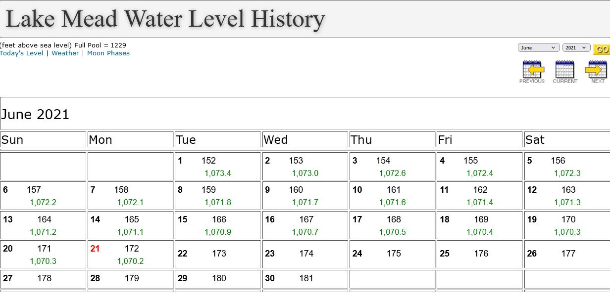 Screenshot 2021-06-21 at 09-01-04 Lake Mead Water Level History.png